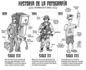 dibujo sobre historia de la fotografía aplicable a los viajes